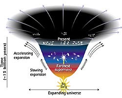 Universal expansion diagram