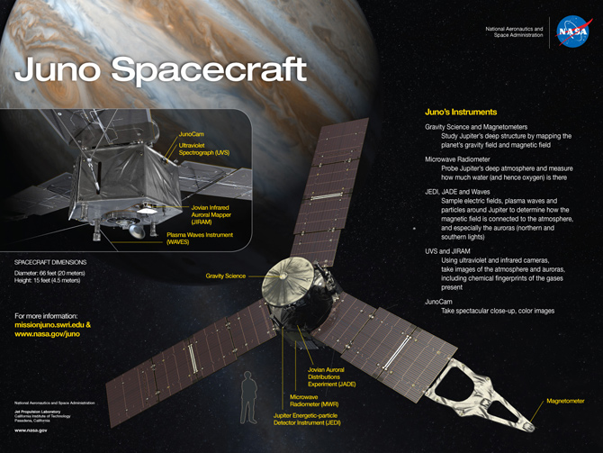 Artist's rendering of Juno spacecraft with human figure for scale and descriptions of science instruments.