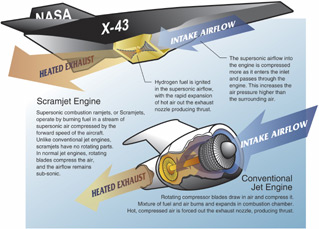 Cutaway view of the difference between the scramjet engine and conventional jet engine.
