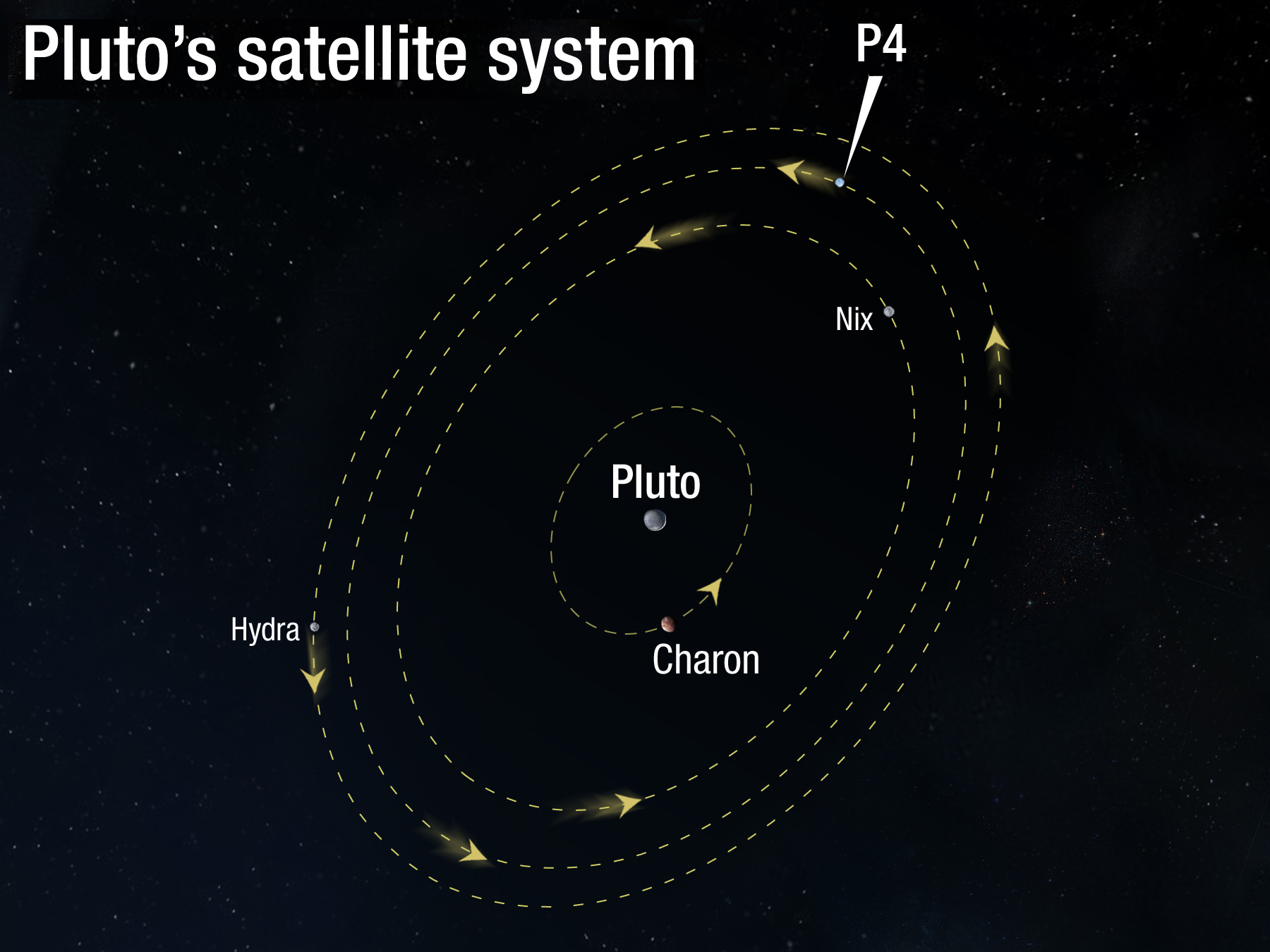 moons around pluto - photo #4