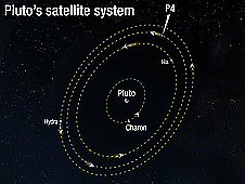 Illustration of Pluto's satellite system with the four moon's orbit positions in dotted lines around Pluto. From closest to farthest are Charon, Nix, newly discovered moon P4, and Hydra.