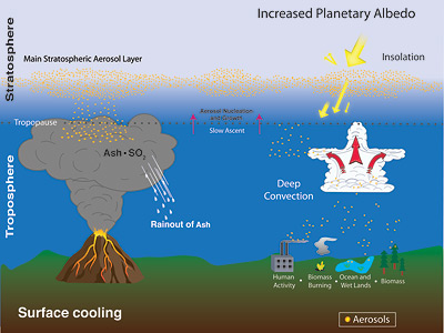 Illustration of stratospheric aerosol processes