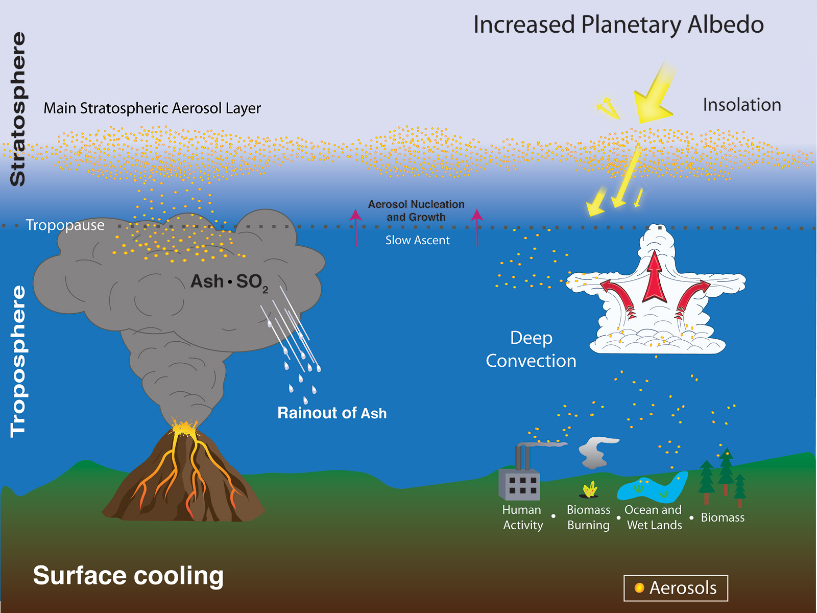 positive impacts of volcanic activity What are the positive effects of earthquakes would mankind have evolved on earth without its restless tectonic activity reliant on volcanic eruptions for.