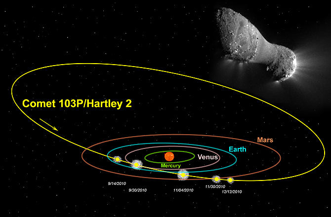 Illustration of Comet Harley 2 path through the inner solar system with photo of the comet taken by EPOXI on November 4, 2010 in upper right.