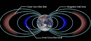 Van Allen belts encircle Earth