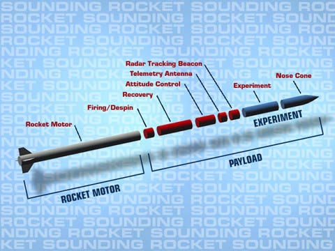 NASA - What is a Sounding Rocket?