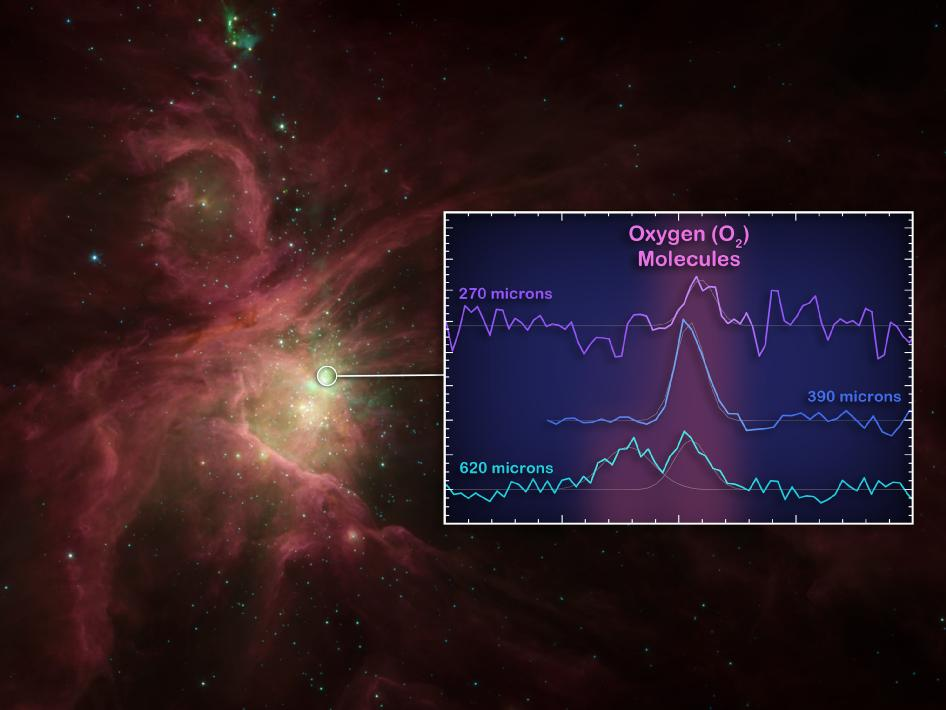 This graphic illustrates where astronomers at last found oxygen molecules in space -- near the star-forming core of the Orion nebula