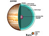 Cross section of Jupiter's layers