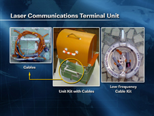 Laser Communications Terminal Unit
