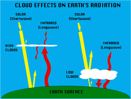 Diagram showing cloud effects on Earth's radiation