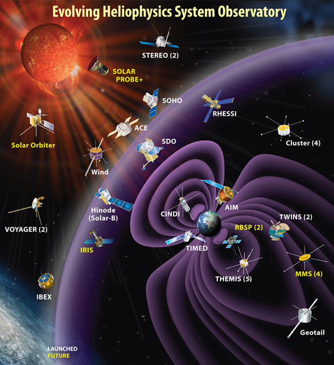 The evolving Heliophysics System Observatory missions.