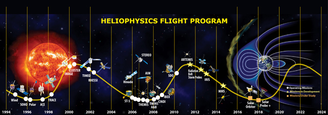 Historical perspective of Heliophysics System Observatory (HSO) mission launches.