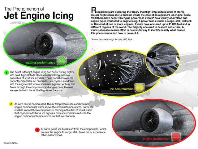 This graphic explains what researchers believe might happen to cause engine icing.