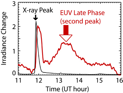 The SDO observations have revealed a set of flares that have a large second peak for some of the extreme ultraviolet (EUV) emissions.