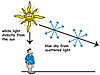 Cartoon showing how white sunlight is scattered to make the sky blue
