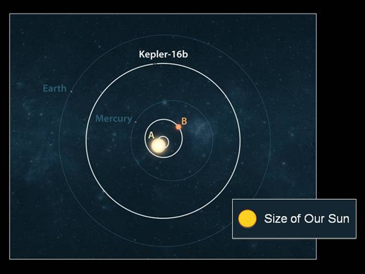 A comparison graphic showing the Kepler-16 system with the scale of the inner planets of our own solar system.
