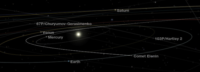 Trajectory of comet Elenin