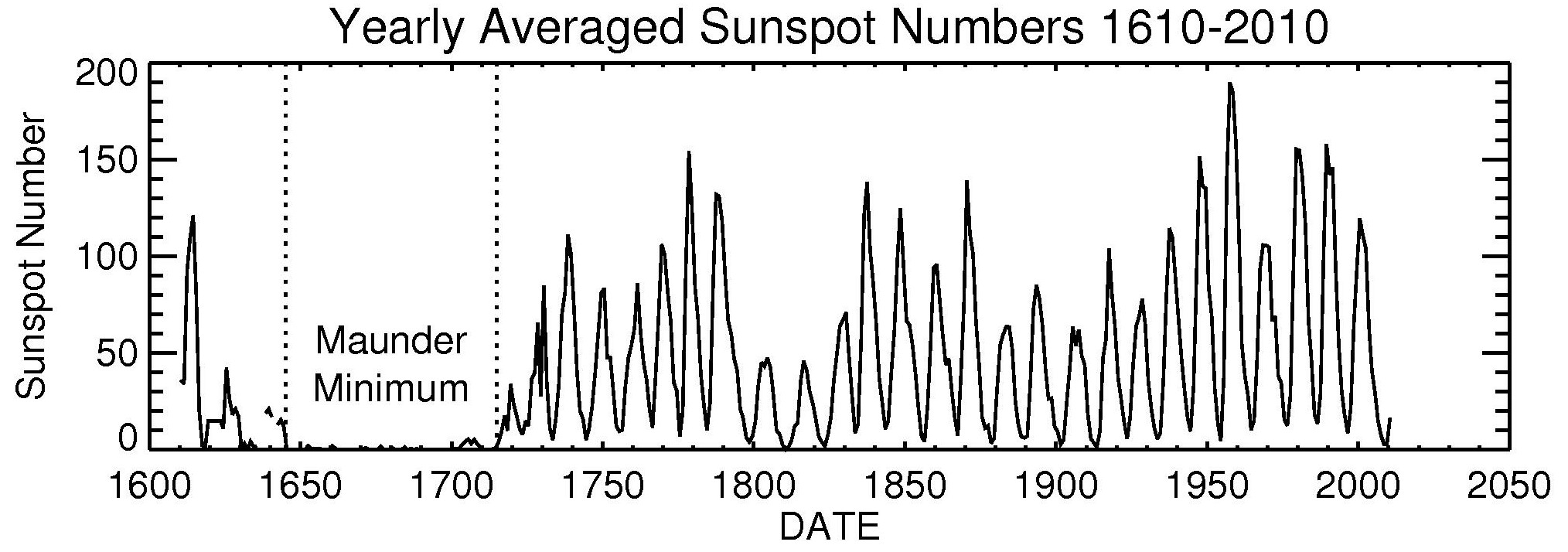 Solar Cycle Primer | NASA