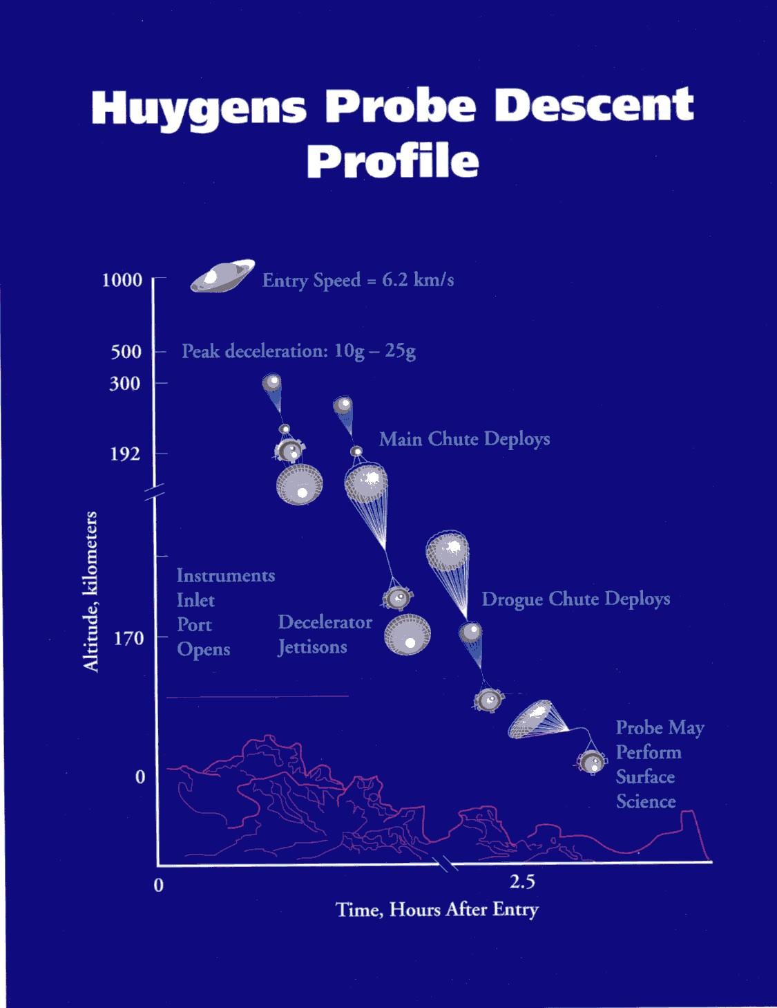 NASA - January 14, 2005: Huygens at Titan