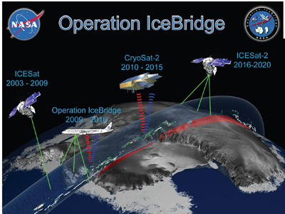 "IceBridge provides the ""bridge"" between two key satellite records - the measurements of ice elevation from ICESat-1 and similar measurements from ICESat-2, set to launch in 2016. IceBridge also provides comparison data for the European CryoSat-2 mission."