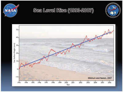 The amount of increase in global sea level rise, from the expansion of warming water and the loss of ice sheets, changes year to year but remains on a steady upward trend.