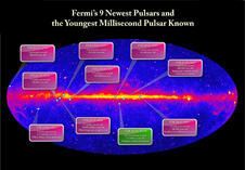 plot showing positions of 9 new pulsars and an unusual millisecond pulsar