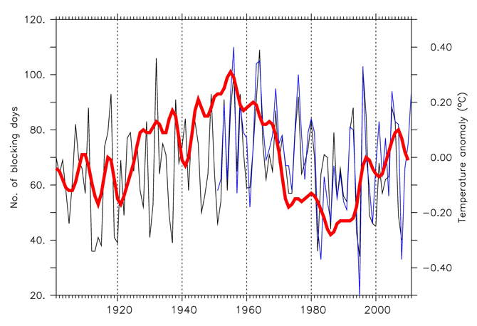 The number of winter blocking events (black and blue lines) correlates strongly with fluctuations in the temperature of surface waters in the North Atlantic Ocean (red line).