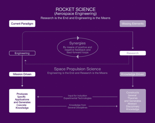 Putting the Science Back in Rocket Science
