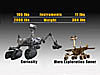Curiosity rover and Spirit rover