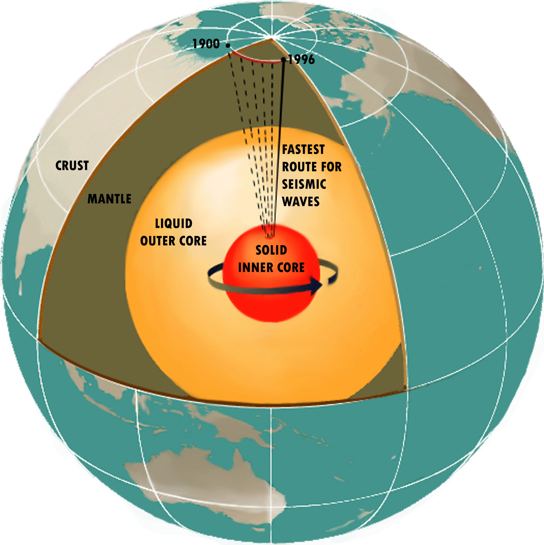 schematic diagram of Earth's interior. The outer core is the source ...