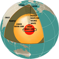 A schematic diagram of Earth's interior. The outer core is the source of the geomagnetic field.