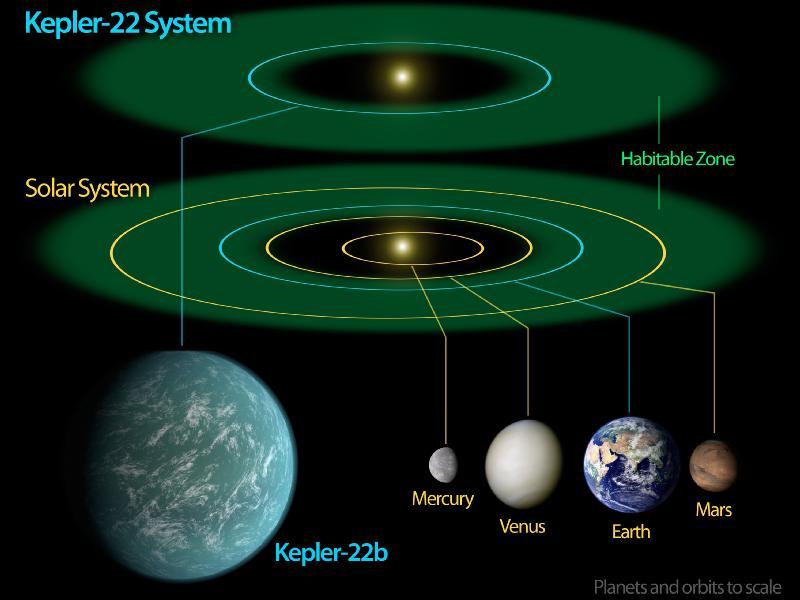 Confirmation de la première exoplanète situé dans la zone d'habitabilité  de l'étoile Kepler-22b - Page 2 607769main_Kepler22bDiagram_800-600