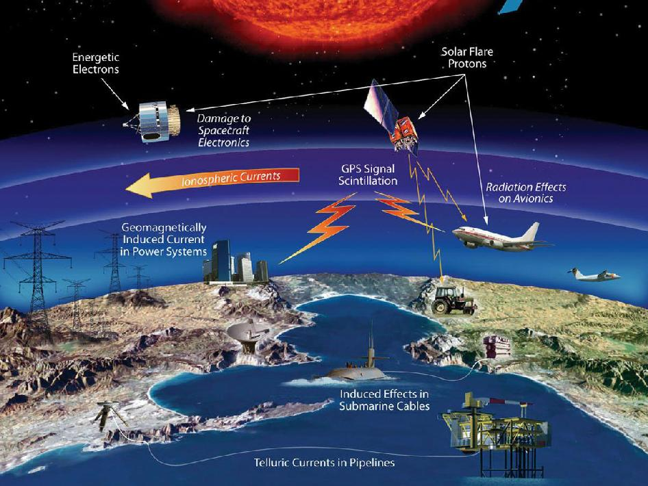 Illustration of technological infrastructure affected by space weather events.