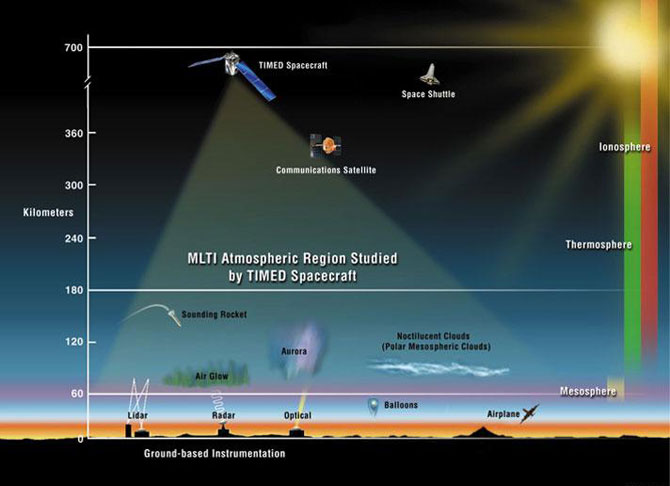 Located between approximately 40-110 miles (60-180 kilometers) above the Earth's surface, the MLTI region is sensitive to external influences from the sun above and atmospheric layers below it.