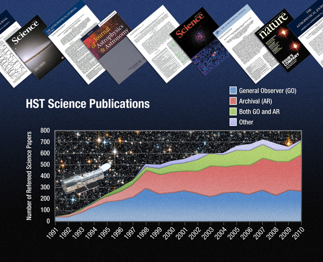 Illustration showing the number of papers written from Hubble observations.
