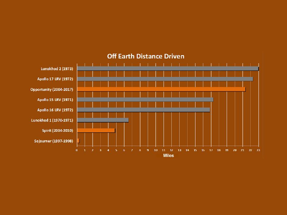 Total distance driven on Mars chart