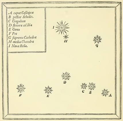Tycho's map shows the supernova's position (largest symbol, at top) relative to the stars that form the constellation Cassiopeia.