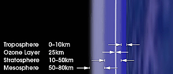 Image showing the different heights of the atmospheric layers