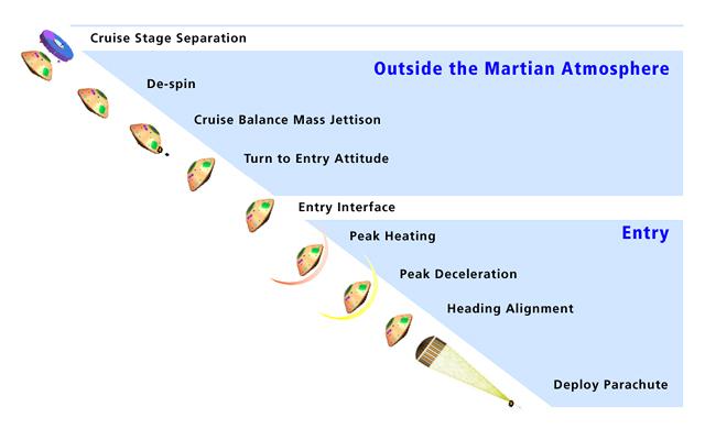 Timeline of Mars Science Laboratory
