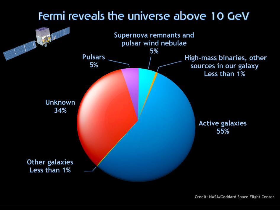 More than half of the sources above 10 GeV are black-hole-powered active galaxies and a third of the sources are unknown.