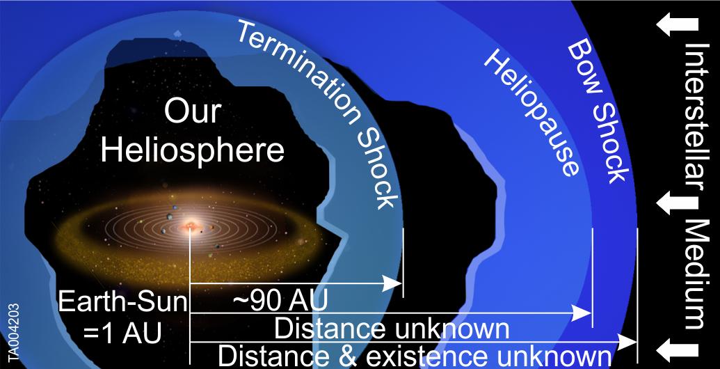Nasa Ibex New Observations Of Interstellar Matter