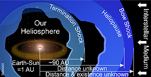 Graphic of the outer edge of the heliosphere.