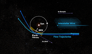 Graphic of our heliosphere with interstellar wind flows as affected by gravity.