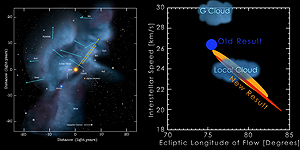 IBEX measurements of the velocity of interstellar atoms definitively pinpoint the location of the Sun relative to the gas and dust in our immediate vicinity.