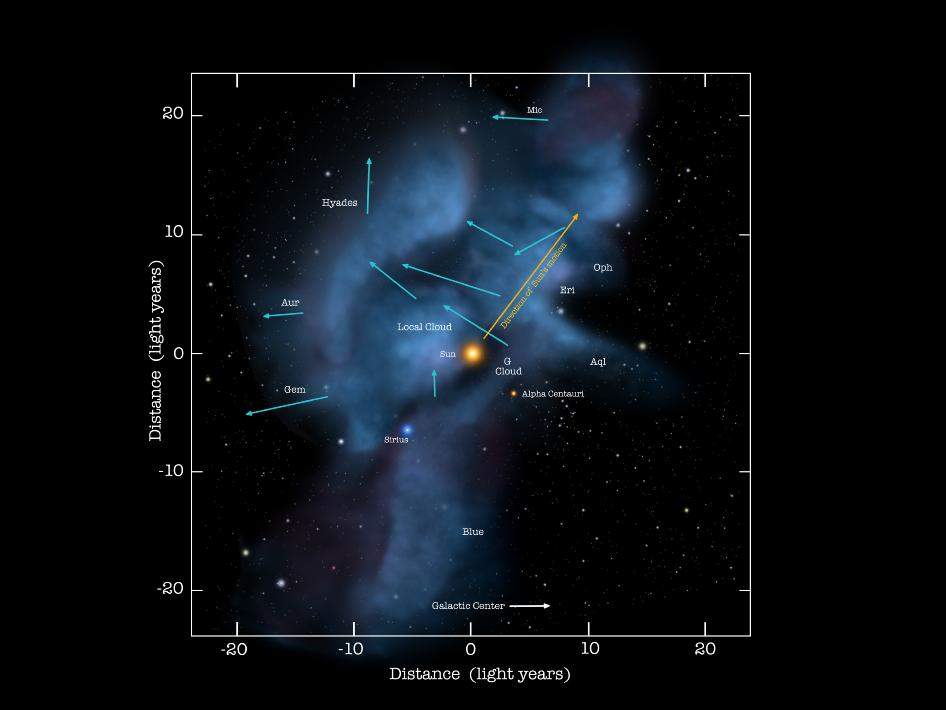 Our solar system's location within the Local Cloud, it's movement path and the path of surrounding clouds.