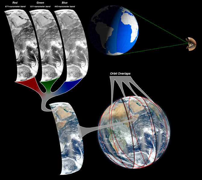 graphic showing how multiple swaths of the Earth form one image