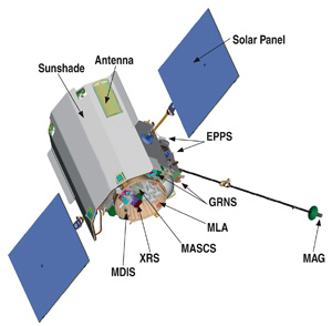 Spacecraft with different payload parts highlighted.