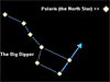 Drawing of the Big Dipper with an arrow pointing from it to the North Star