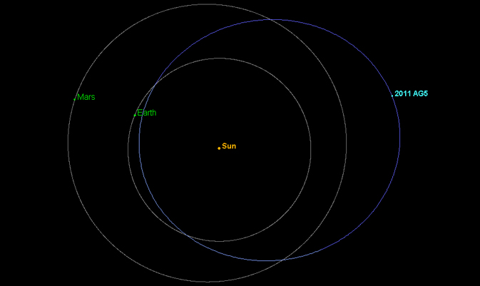 Orbit of asteroid 2011 AG5