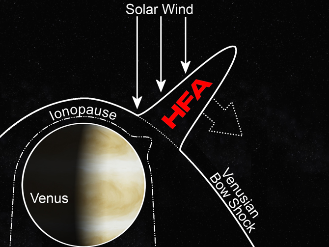 Space Weather: Explosions on Venus